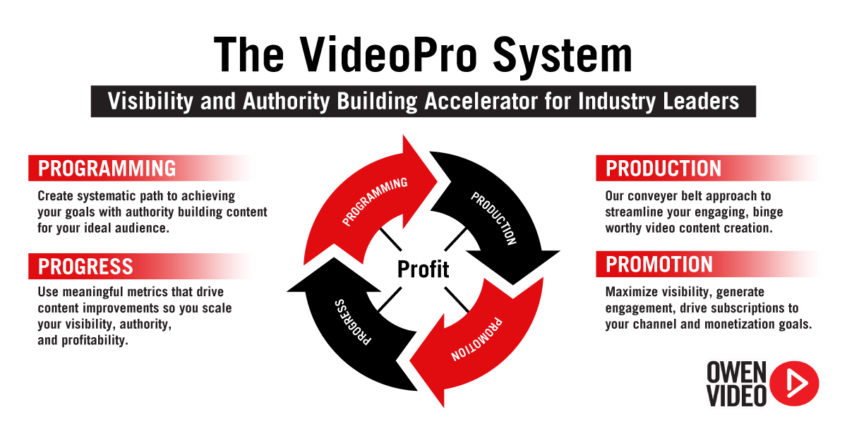 Videopro System - Owen Video YouTube