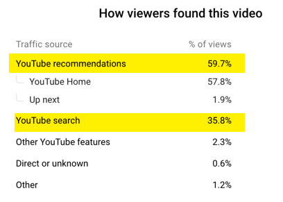 Succeeding on YouTube means attracting both search and suggested traffic from the YouTube algorithm. This client got 59.7% from suggested and 35.8% from search.